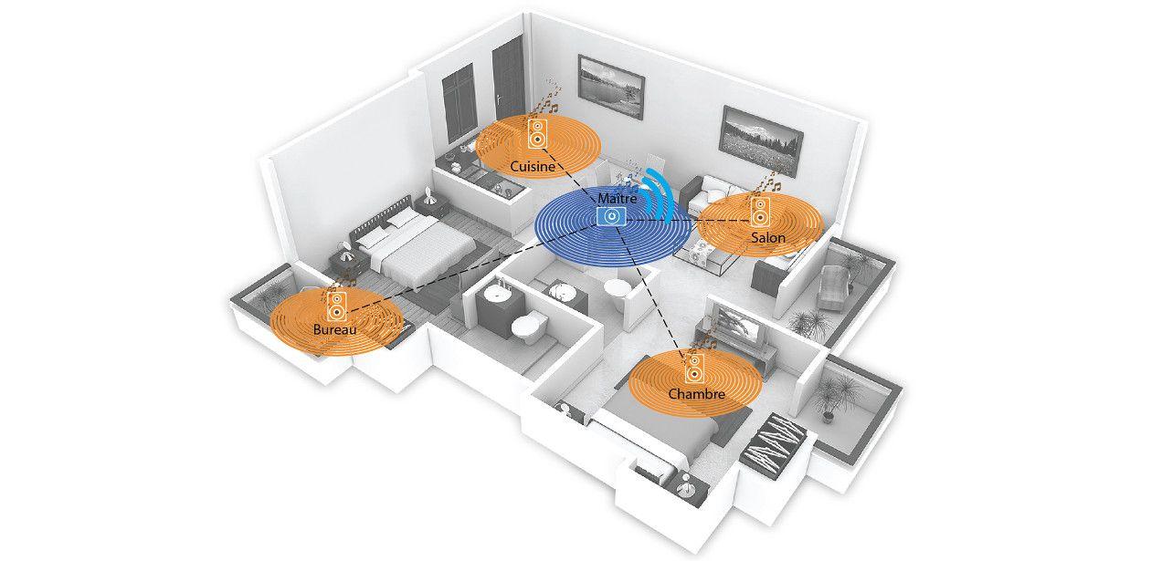 Schéma d'un système multiroom